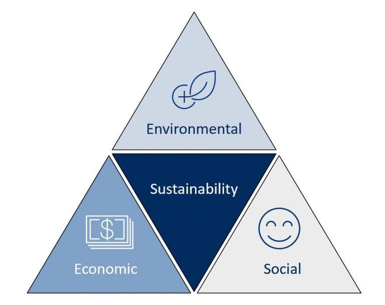 Sustainability triangle energy harvesting